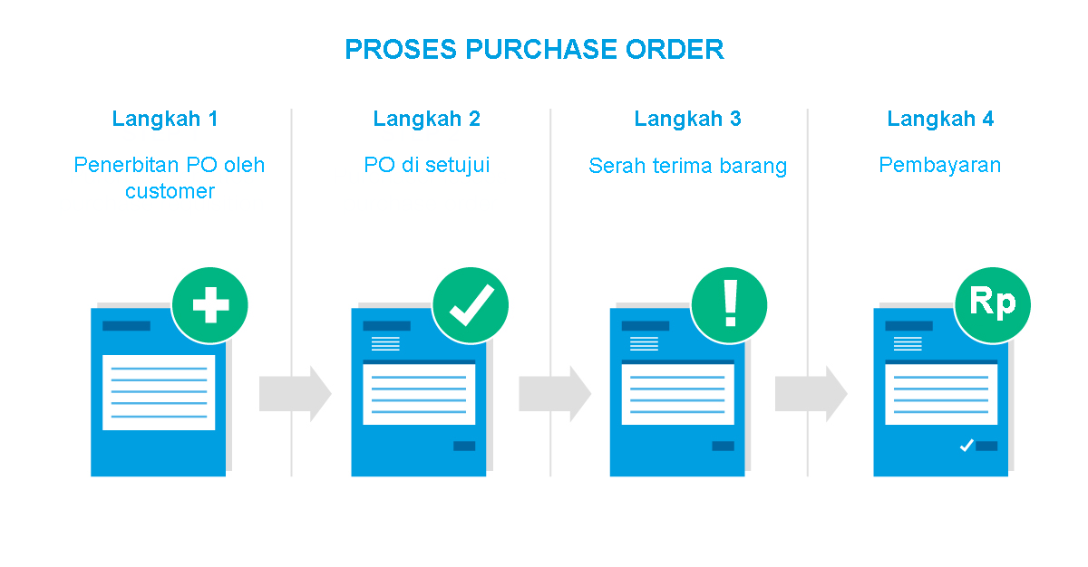 proses purchase order